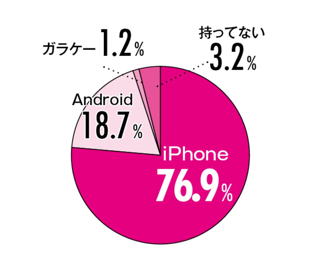 使ってる携帯電話の種類は?