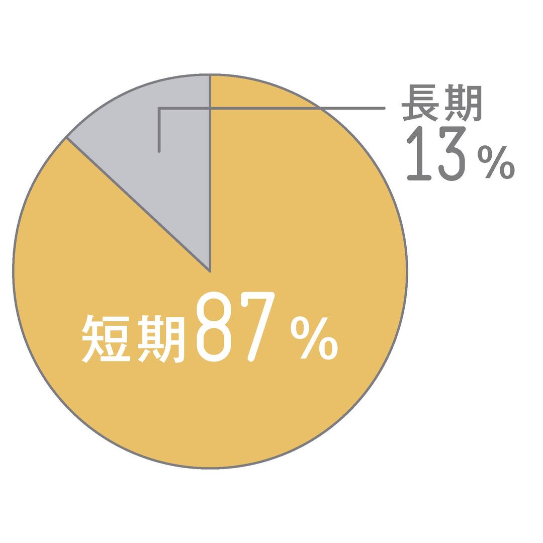 人気は短期留学!