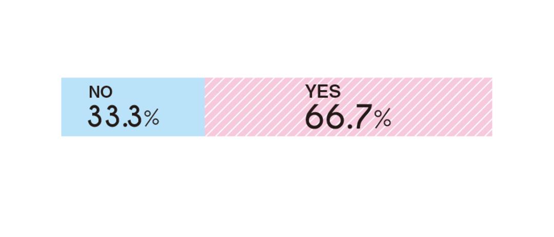 66.7%のカップルがアルバムや動画を作っていた!